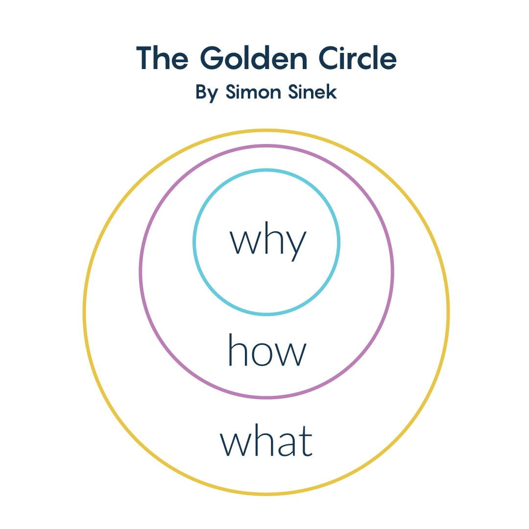 Golden Circle - craft your why